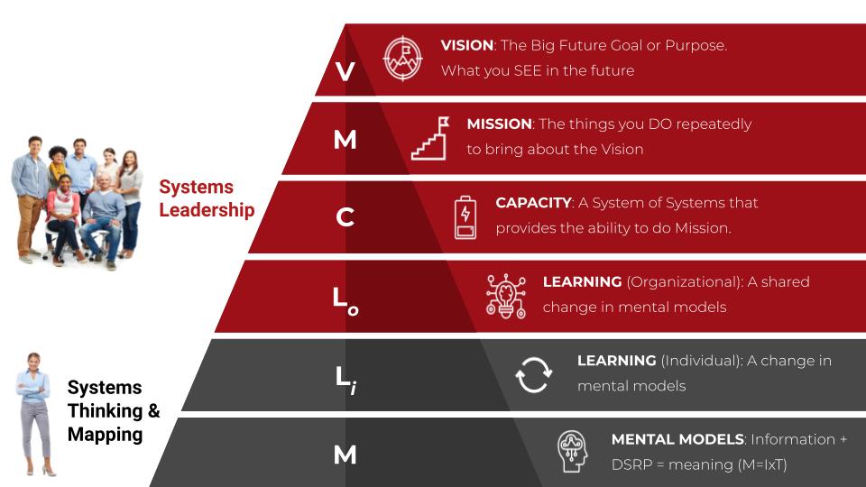 Dicks Systems Leadership 09.23.2021
